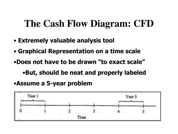 The Cash Flow Diagram: CFD