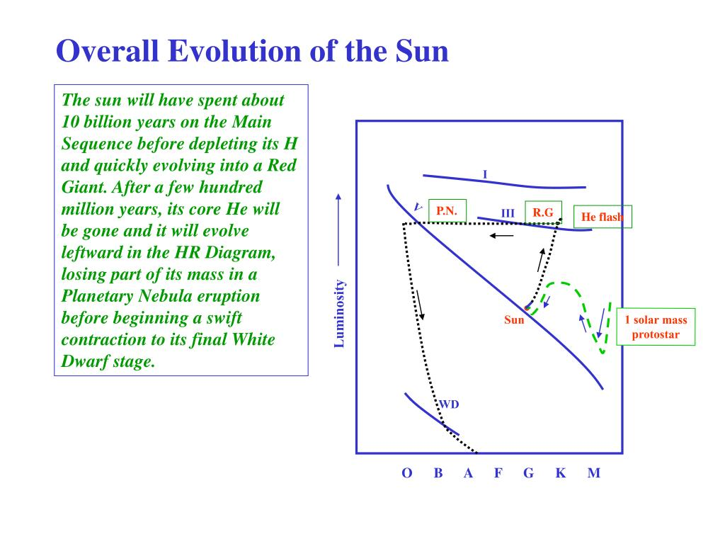 Overall Evolution of the Sun