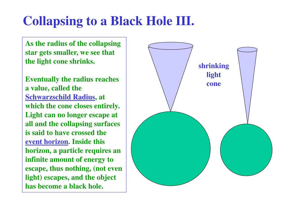 Collapsing to a Black Hole III.
