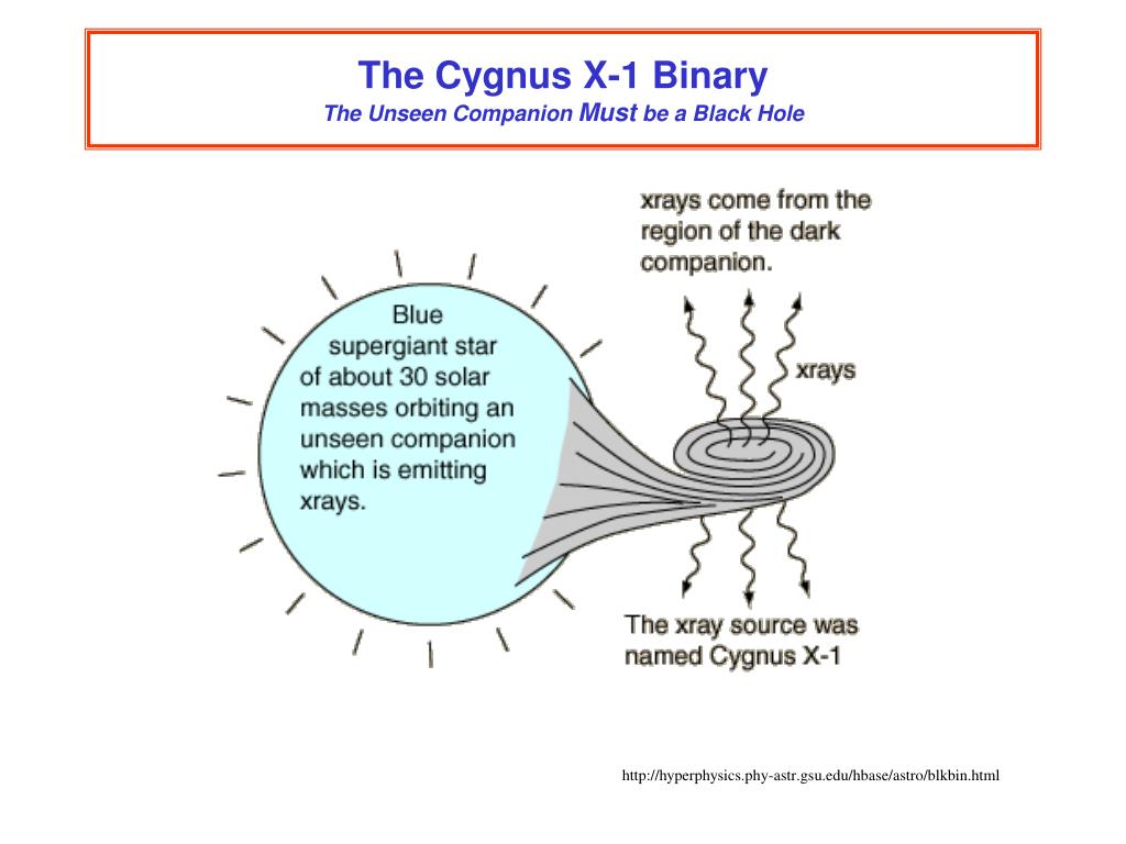 The Cygnus X-1 Binary