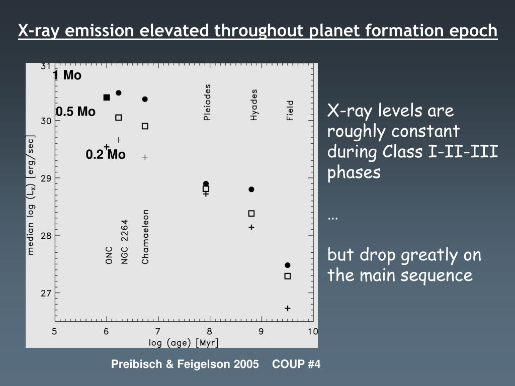 X-ray emission elevated throughout planet formation epoch