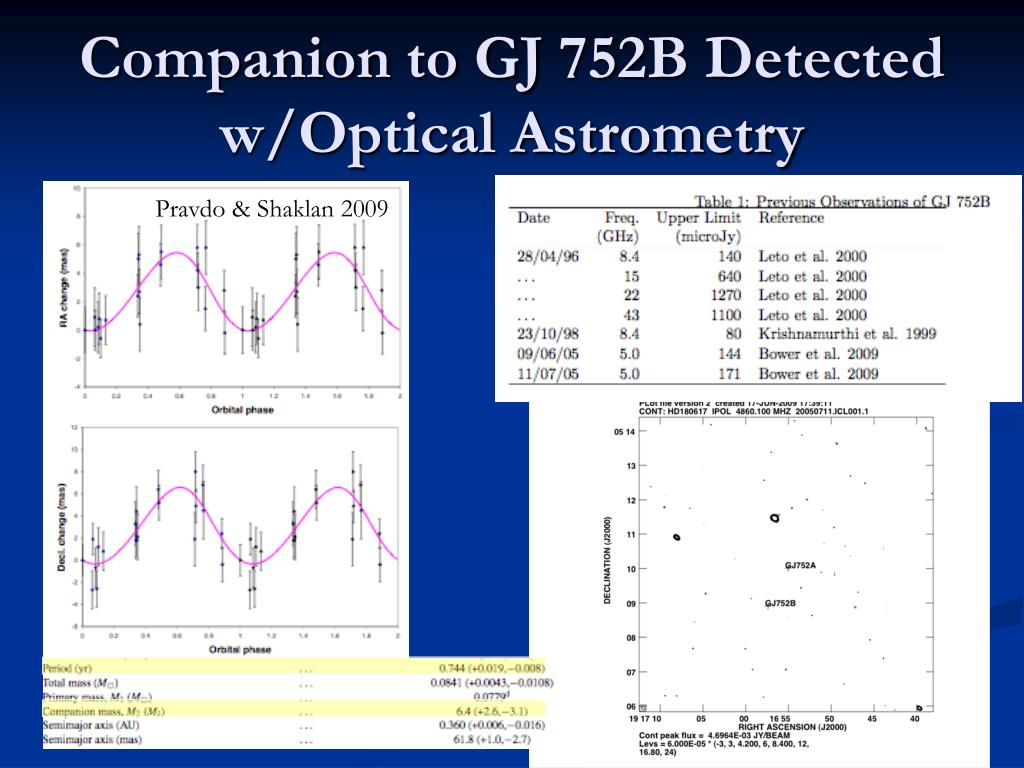 Companion to GJ 752B Detected w/Optical Astrometry