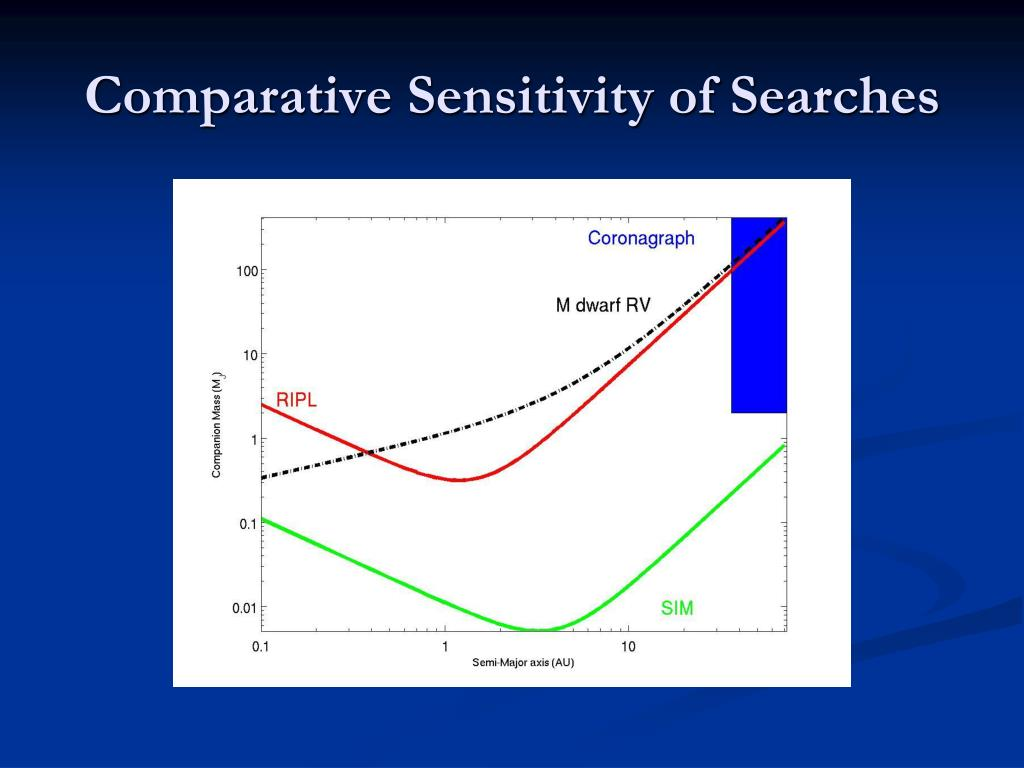 Comparative Sensitivity of Searches