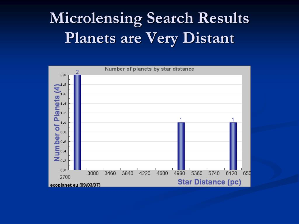 Microlensing Search Results