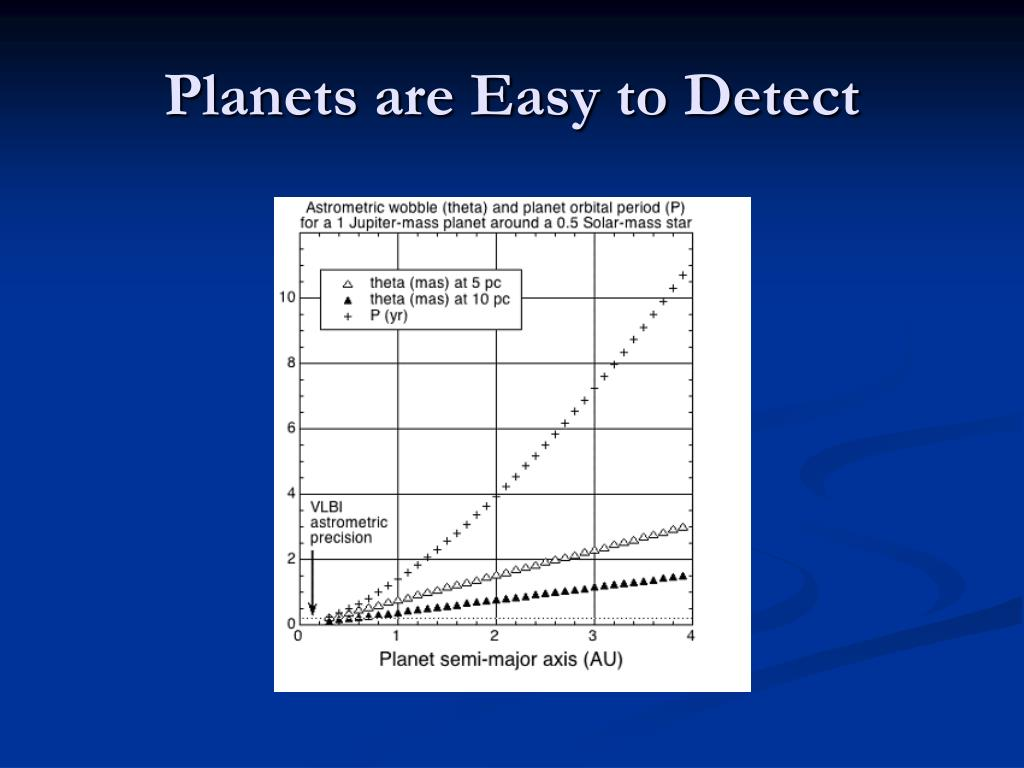 Planets are Easy to Detect