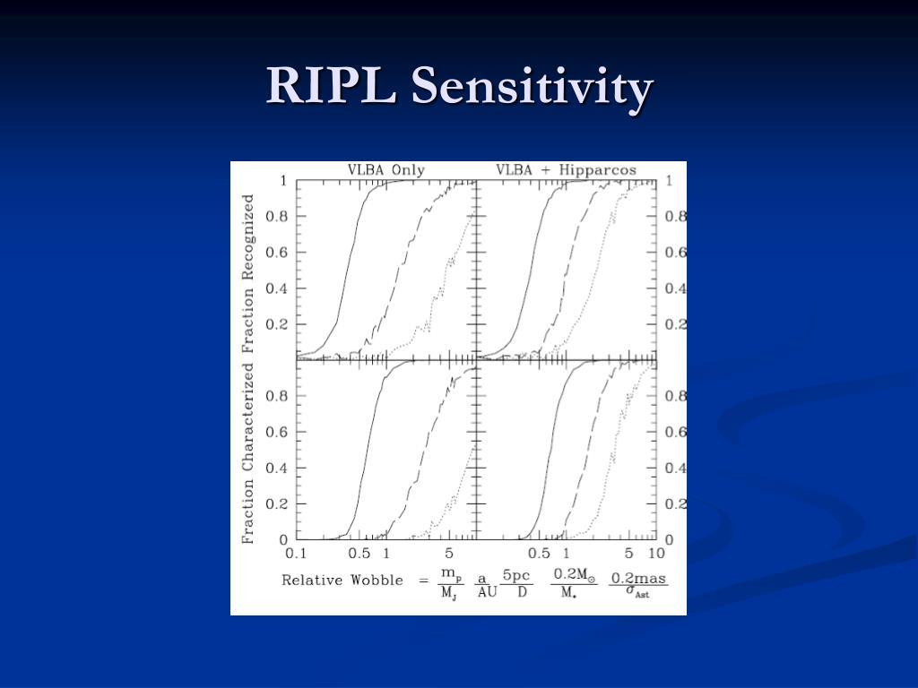 RIPL Sensitivity