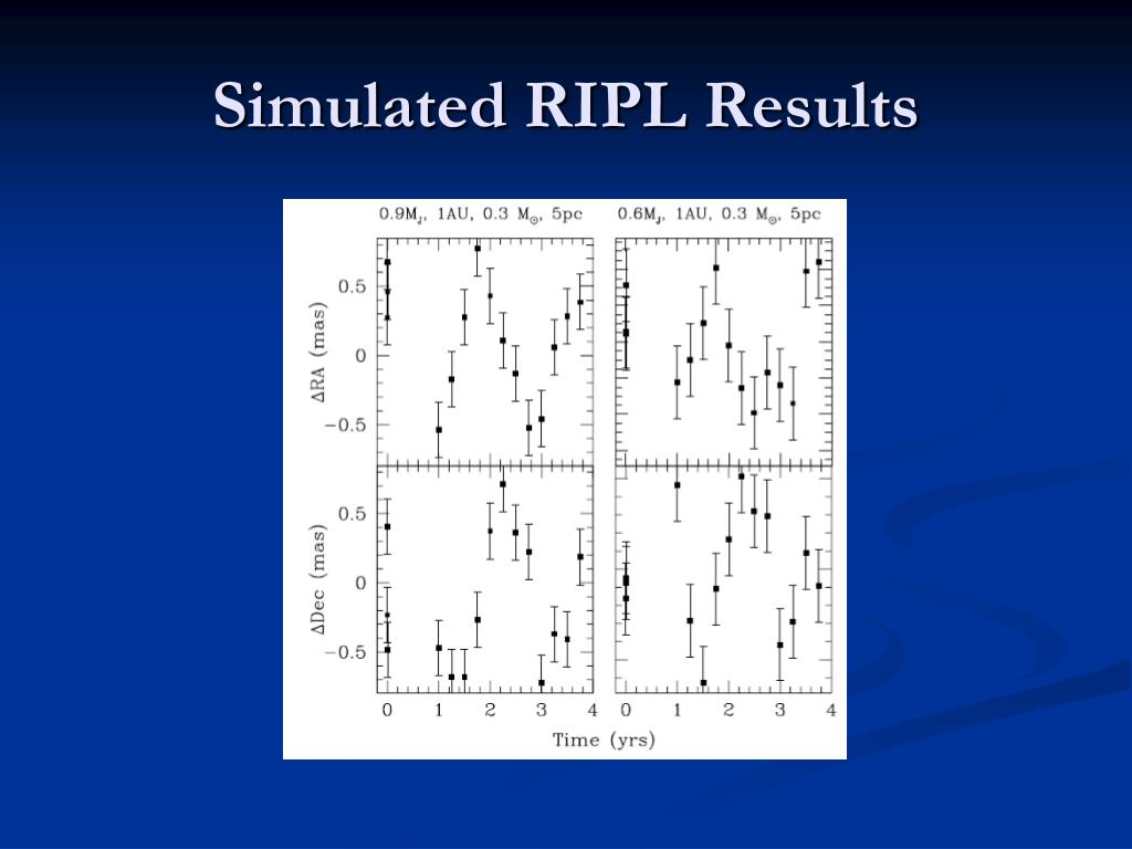 Simulated RIPL Results