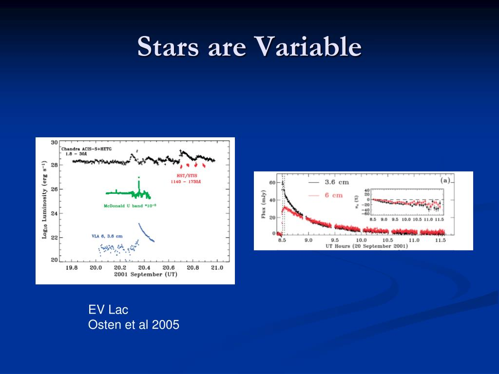 Stars are Variable