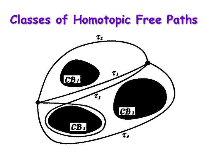 Classes of Homotopic Free Paths
