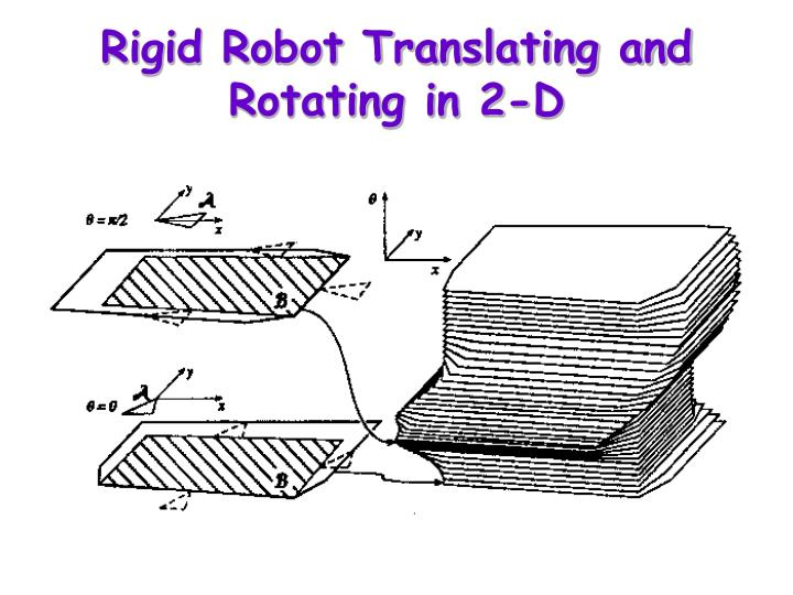 Rigid Robot Translating and Rotating in 2-D
