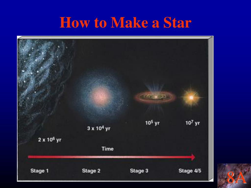How to Make a Star