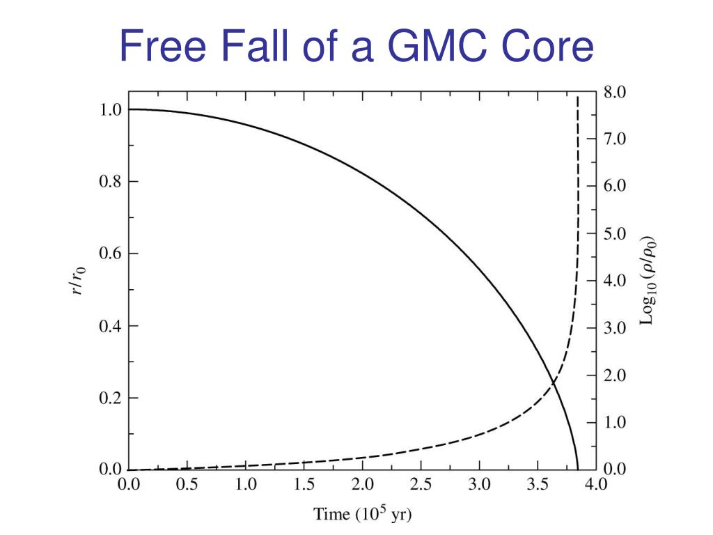 Free Fall of a GMC Core