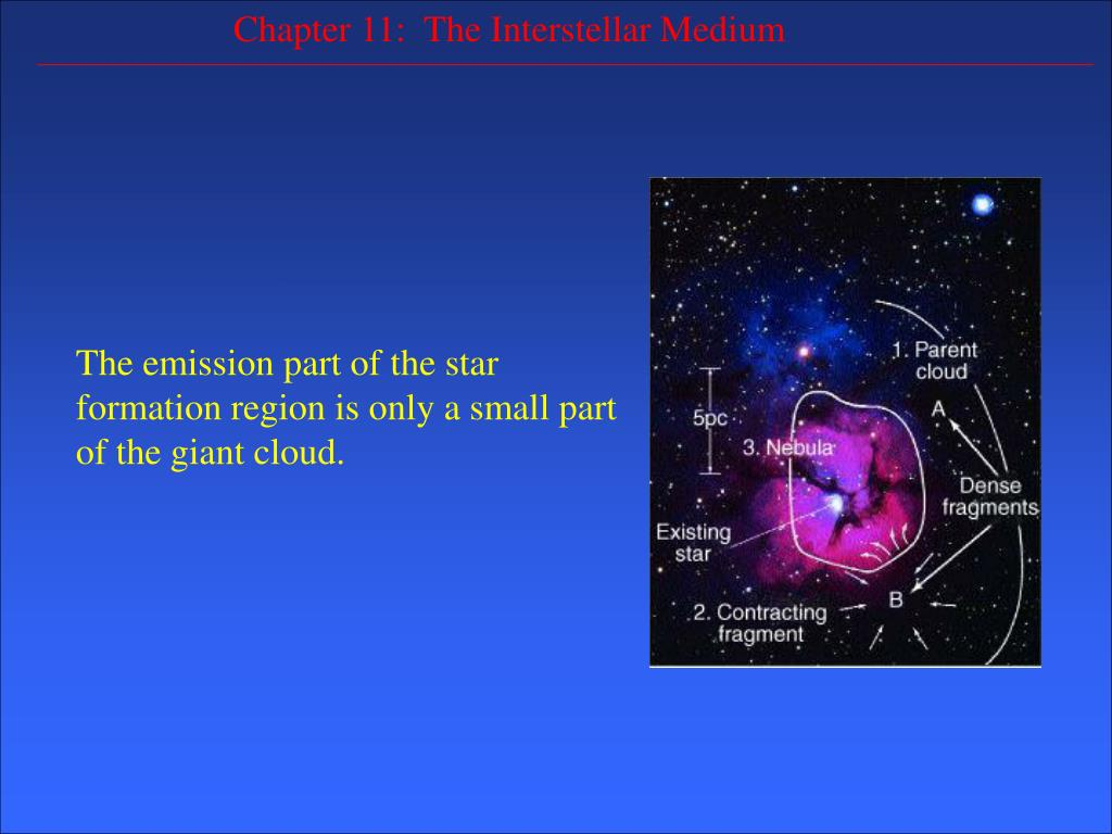 The emission part of the star formation region is only a small part of the giant cloud.