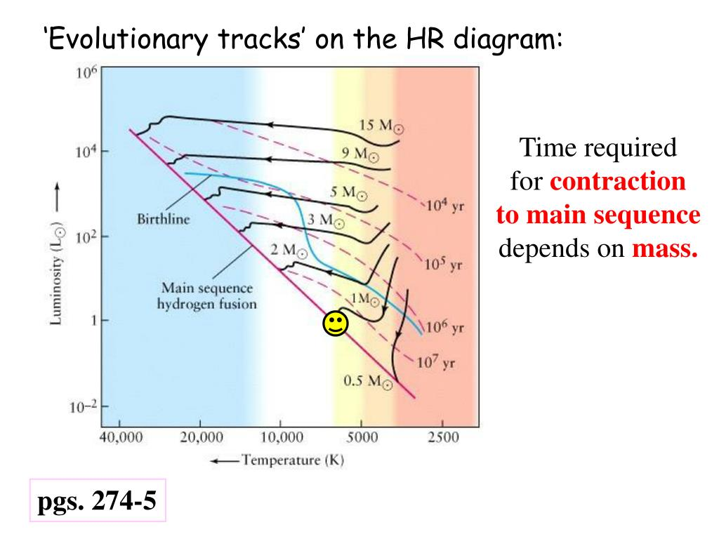 'Evolutionary tracks' on the HR diagram: