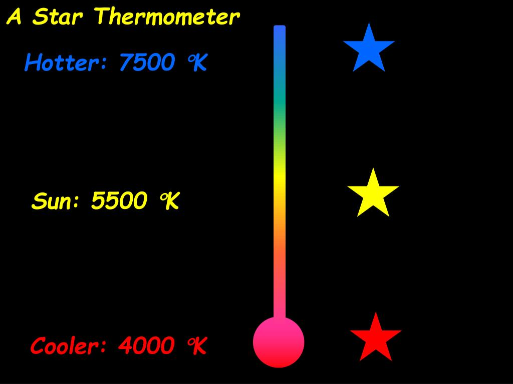 A Star Thermometer