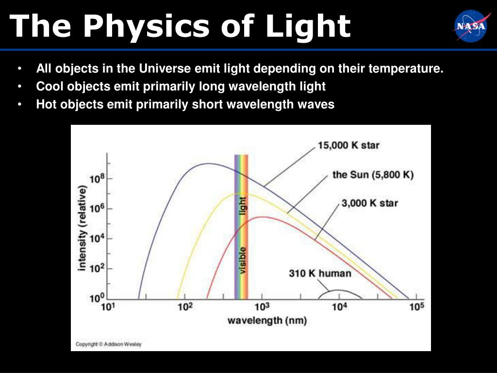 All objects in the Universe emit light depending on their temperature.