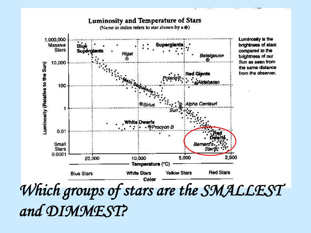 Which groups of stars are the SMALLEST and DIMMEST?