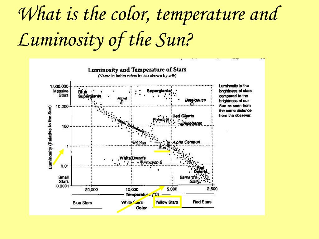 What is the color, temperature and Luminosity of the Sun?