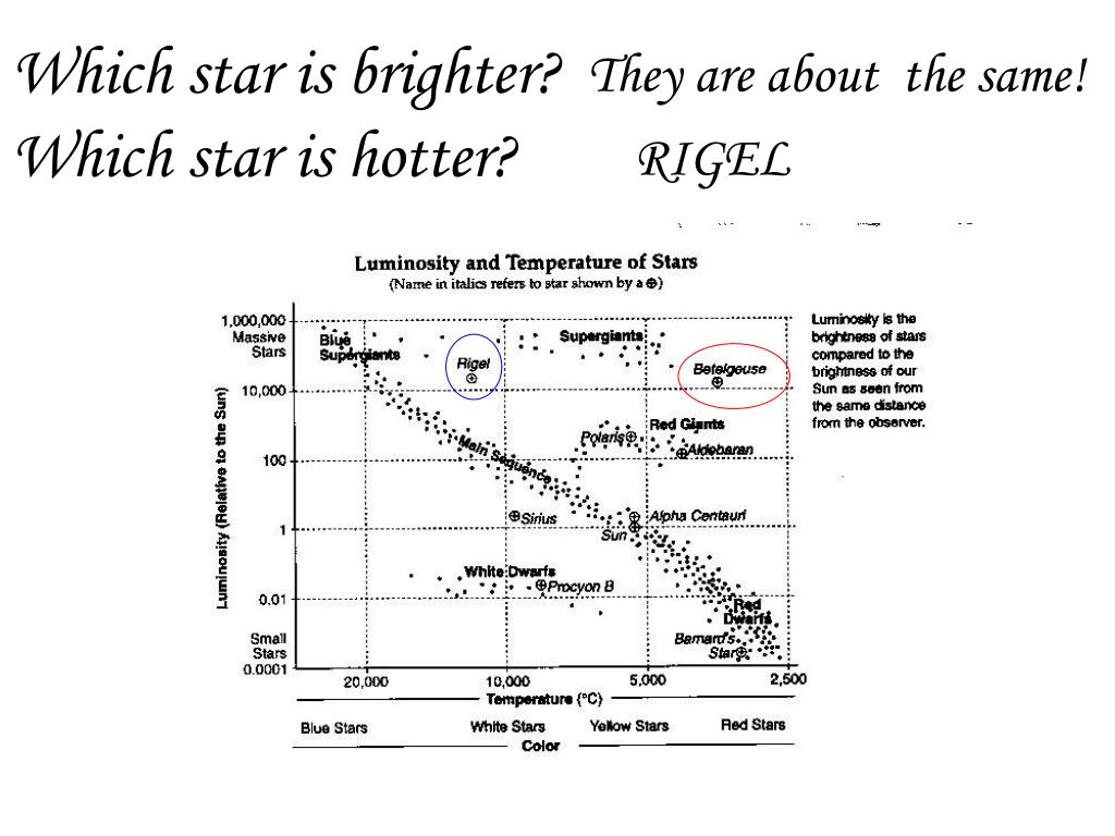 Which star is brighter?