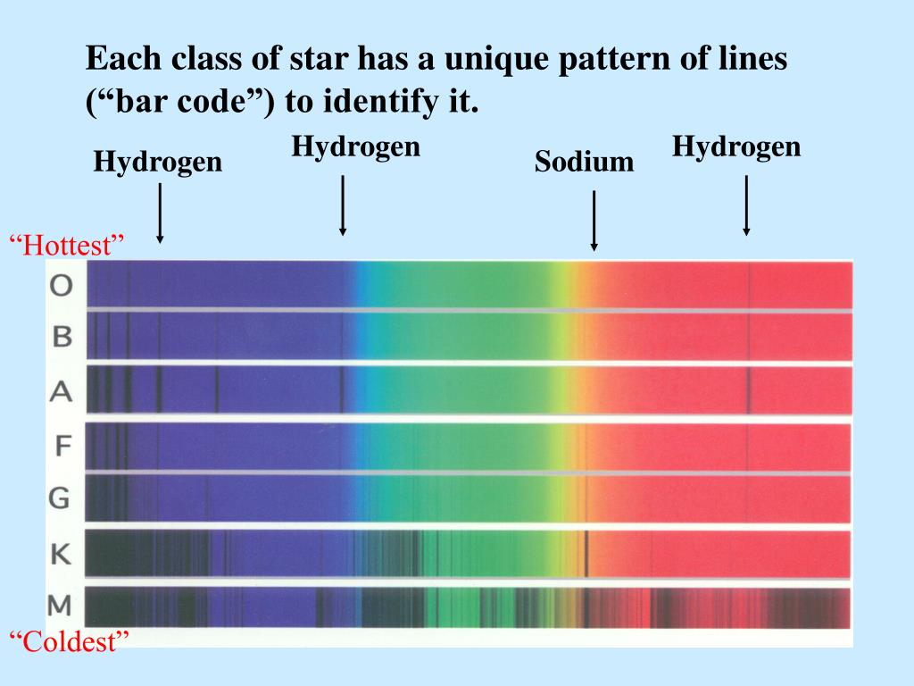 """Each class of star has a unique pattern of lines (""""bar code"""") to identify it."""
