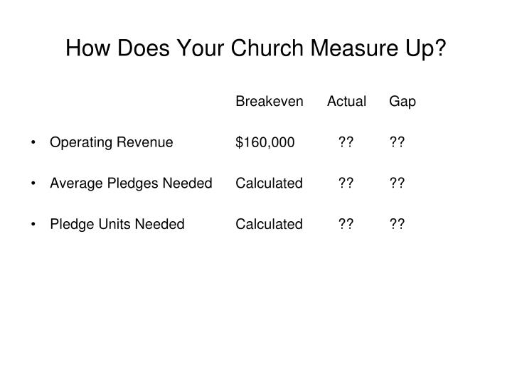 How Does Your Church Measure Up?
