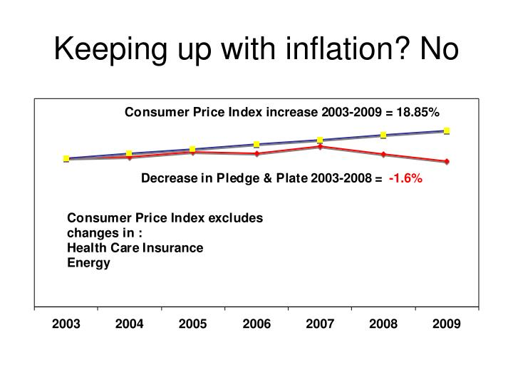 Keeping up with inflation? No