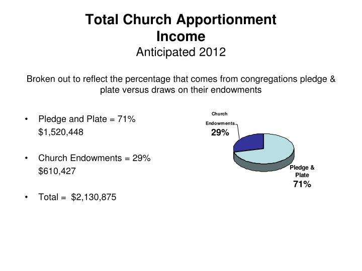 Total Church Apportionment