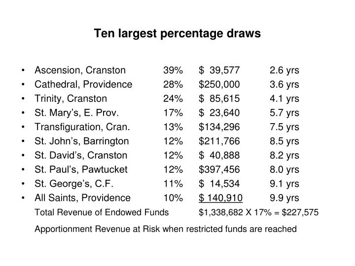Ten largest percentage draws