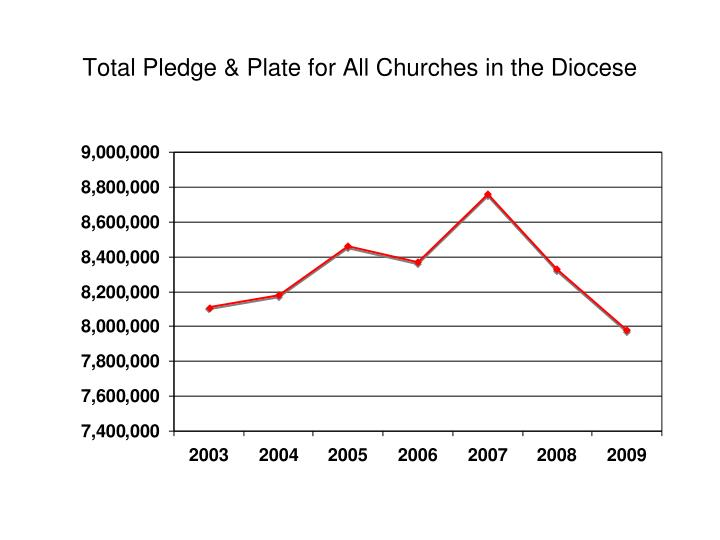 Total Pledge & Plate for All Churches in the Diocese
