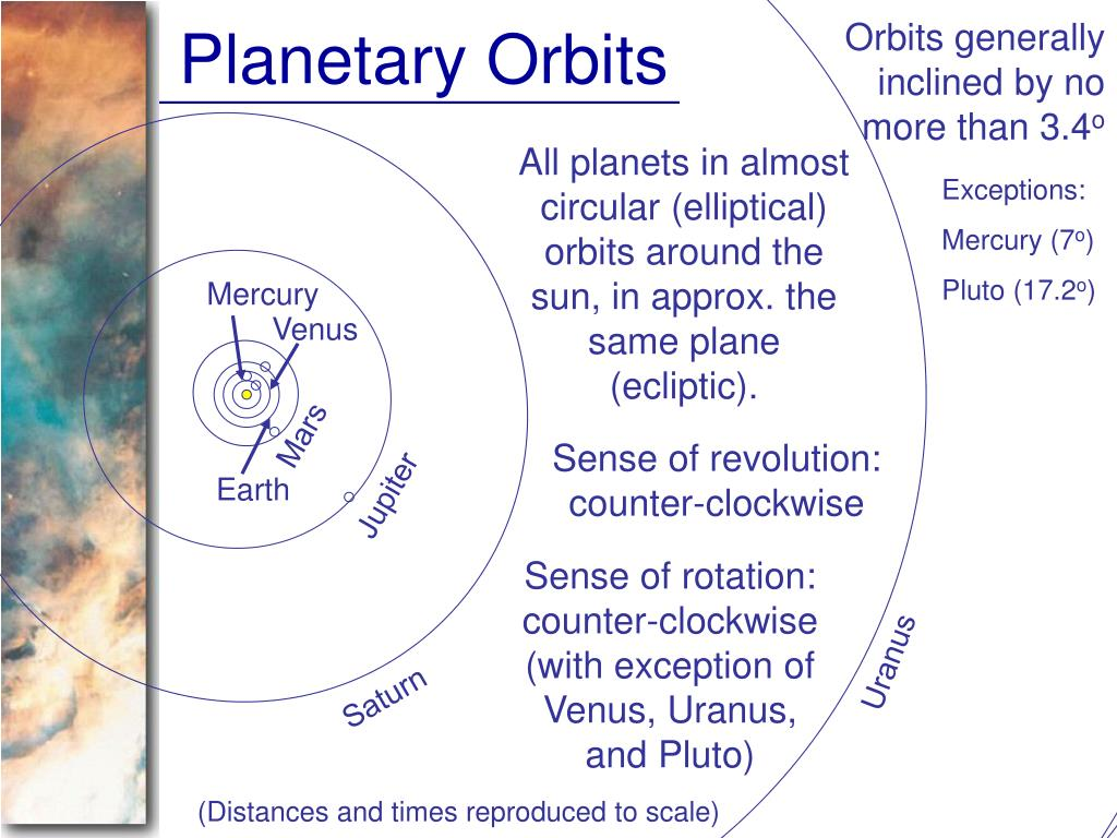 Orbits generally inclined by no more than 3.4