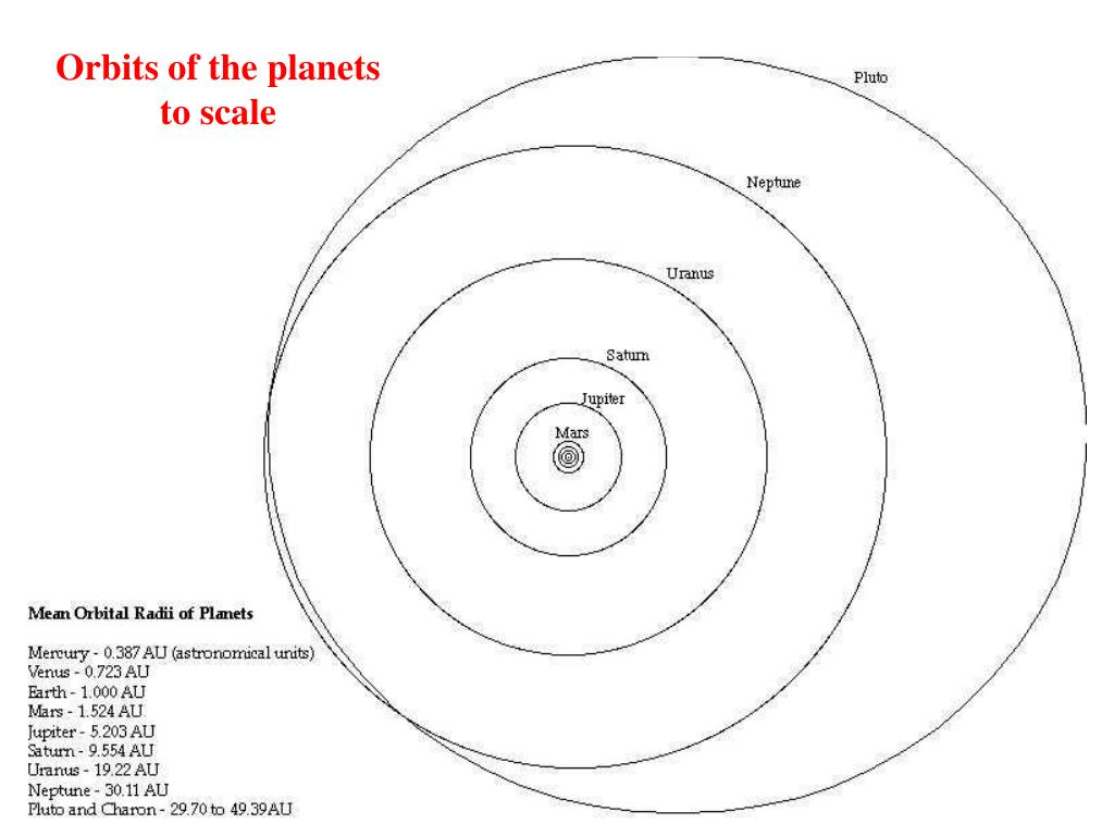 Orbits of the planets to scale