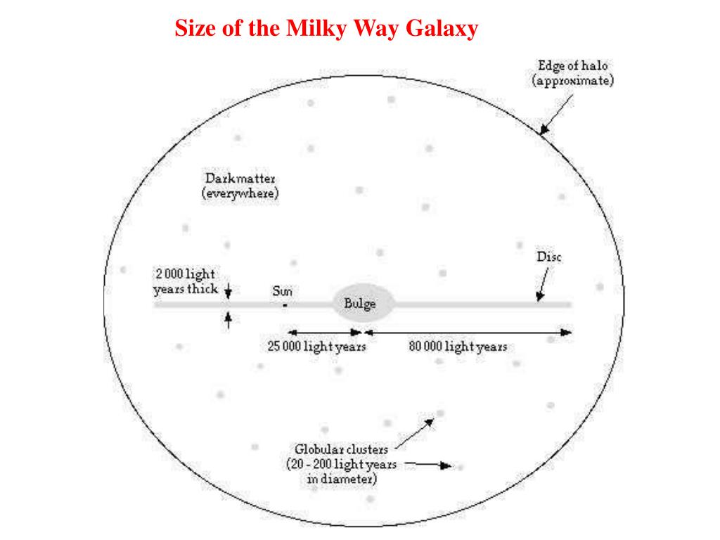 Size of the Milky Way Galaxy