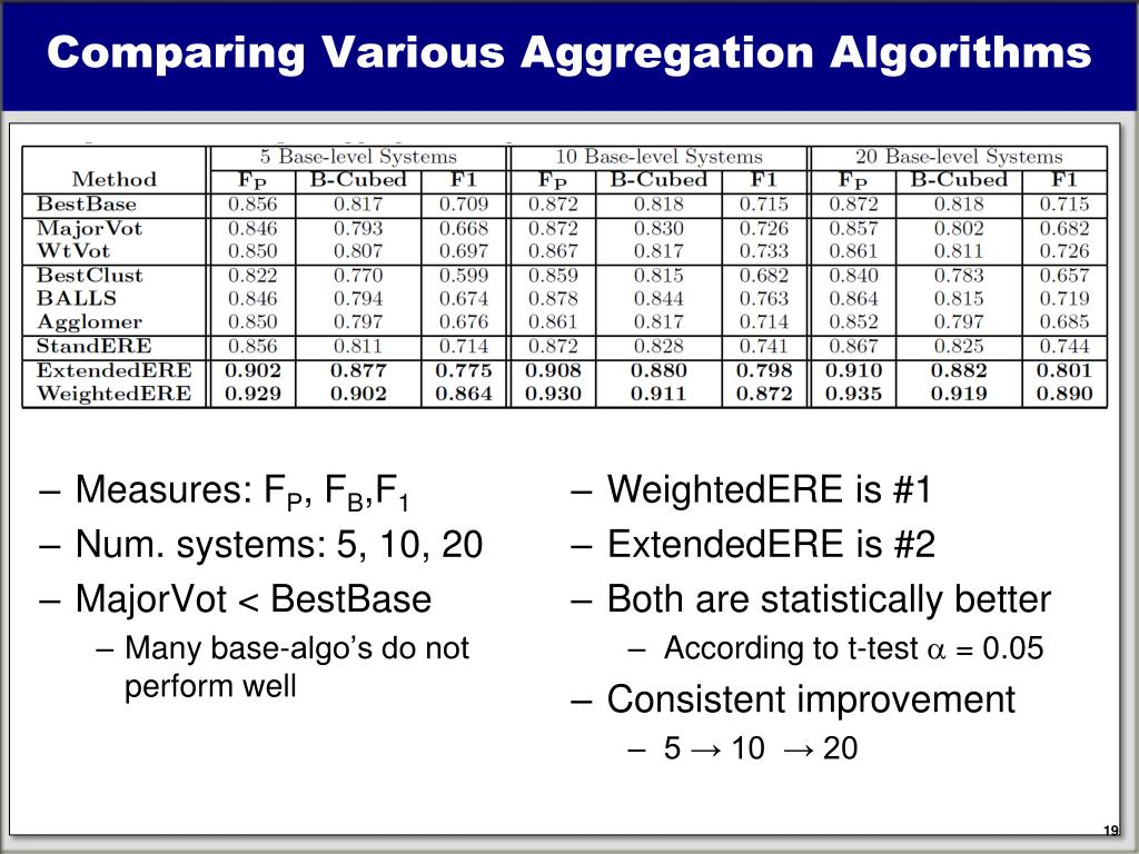 Comparing Various Aggregation Algorithms