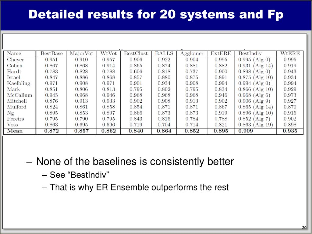 Detailed results for 20 systems and Fp
