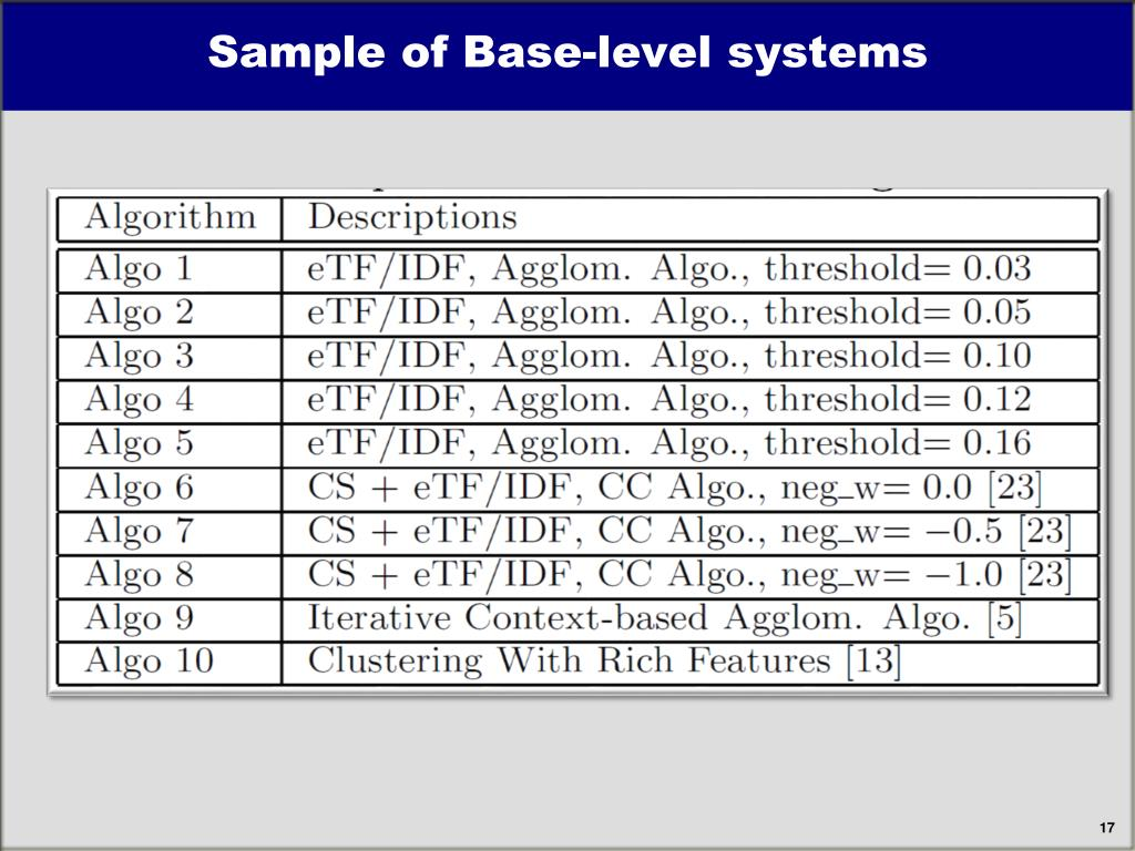 Sample of Base-level systems