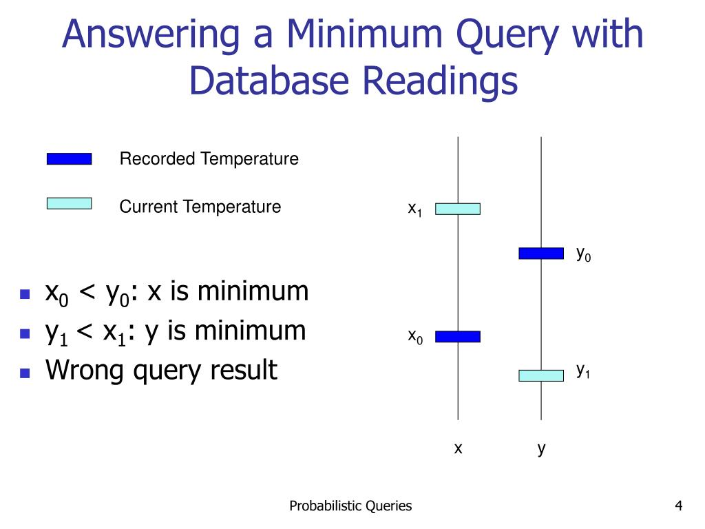 Answering a Minimum Query with Database Readings