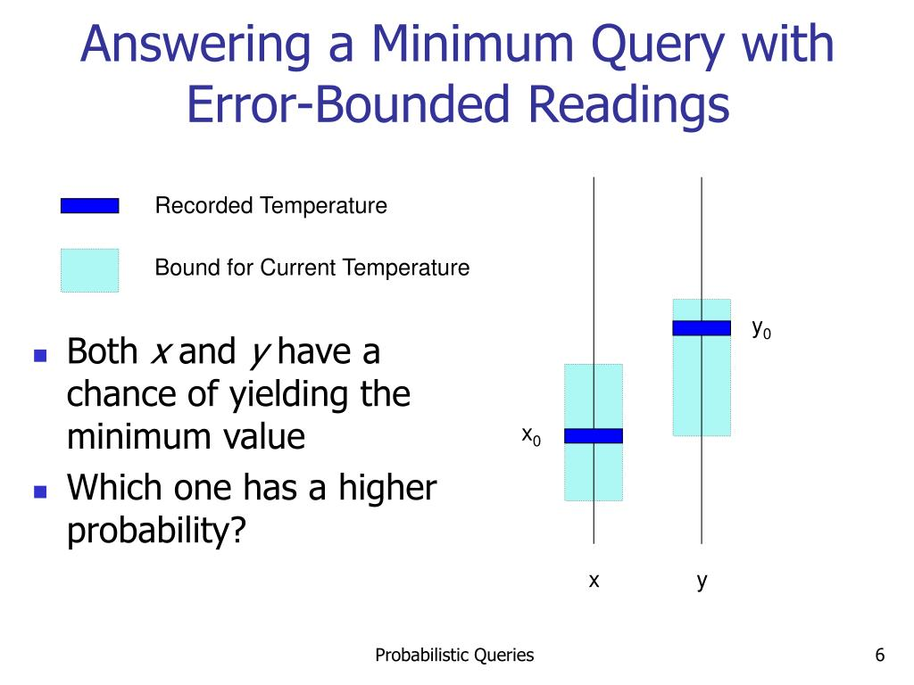 Answering a Minimum Query with Error-Bounded Readings