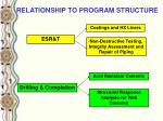 relationship to program structure