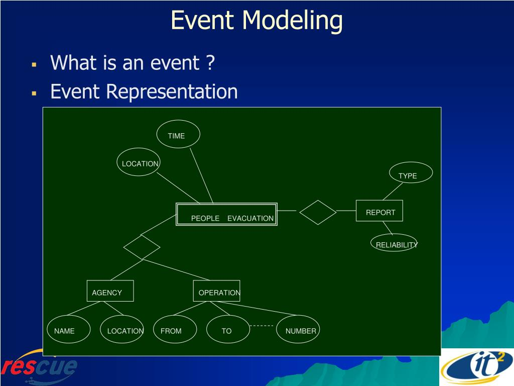 Event Modeling