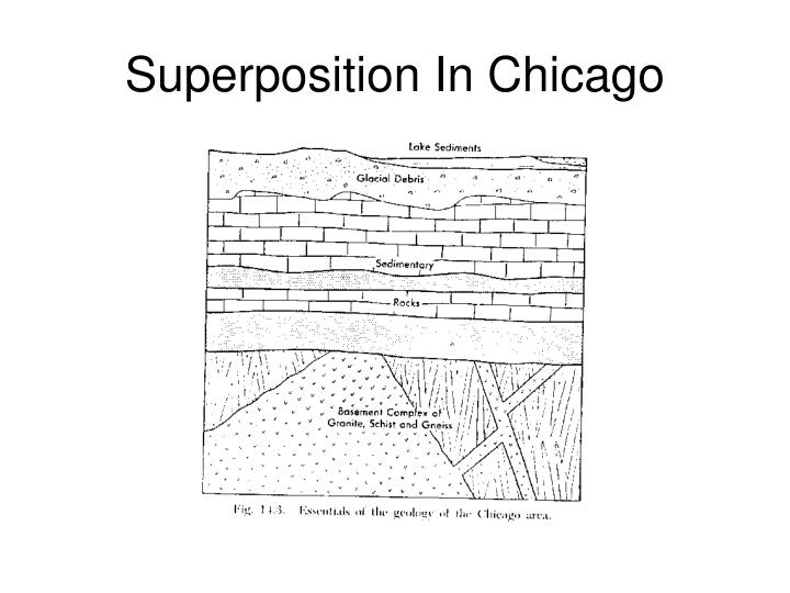 Superposition In Chicago