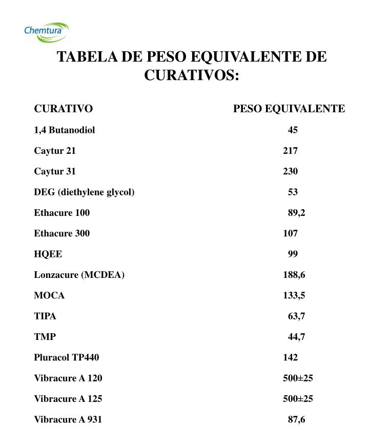 TABELA DE PESO EQUIVALENTE DE CURATIVOS: