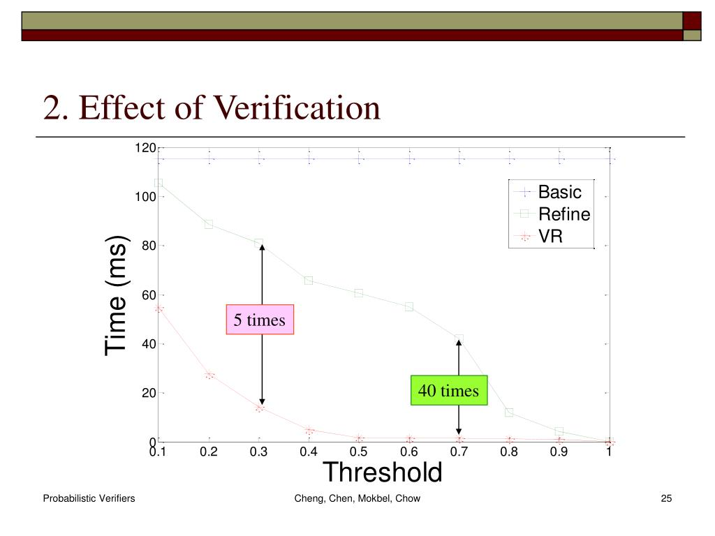 2. Effect of Verification