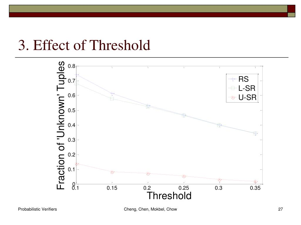 3. Effect of Threshold