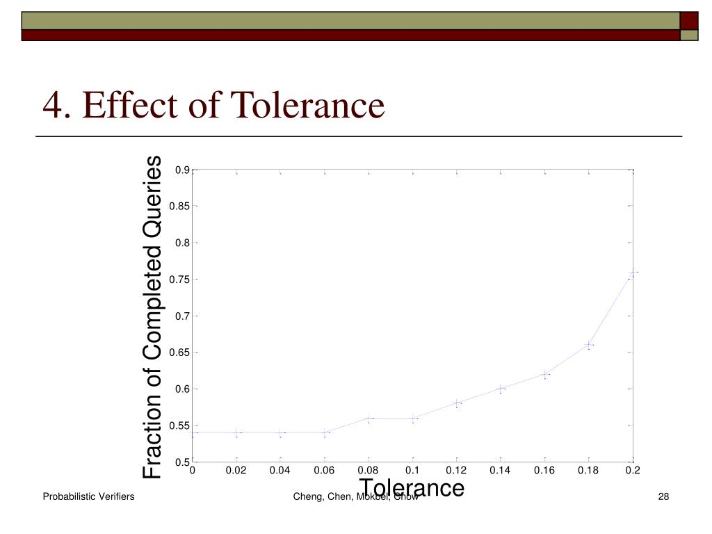 4. Effect of Tolerance