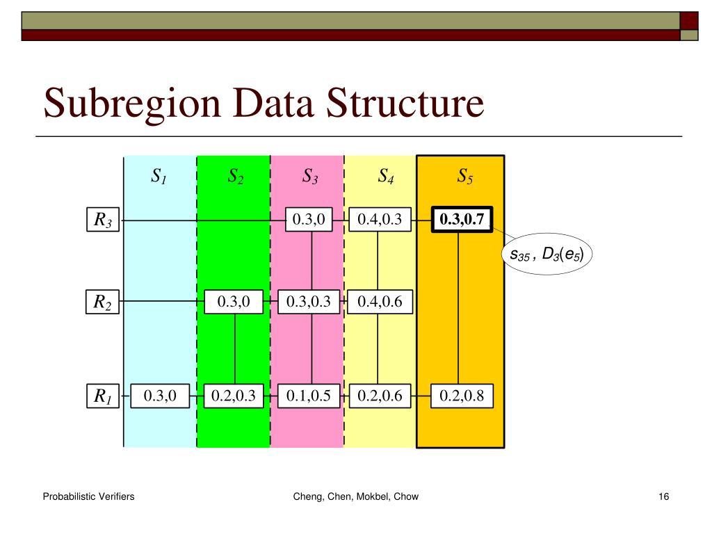 Subregion Data Structure