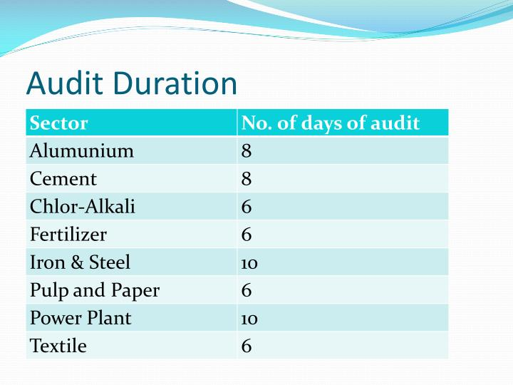 Audit Duration