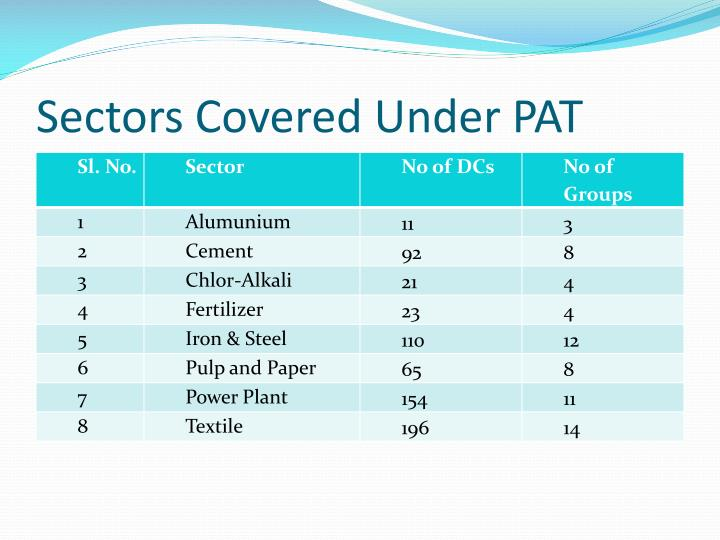 Sectors Covered Under PAT