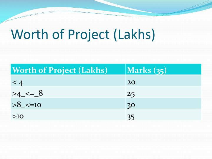Worth of Project (Lakhs)
