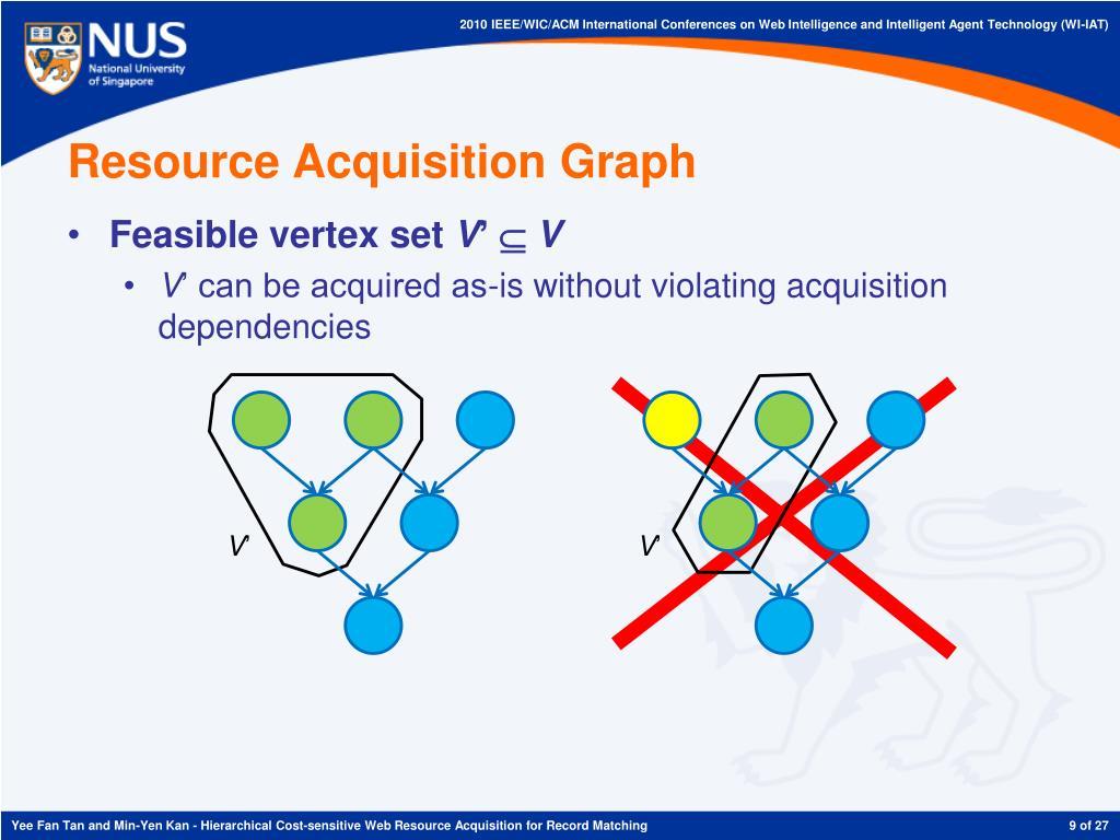 Resource Acquisition Graph