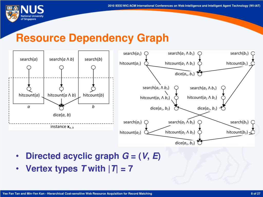 Resource Dependency Graph